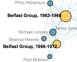 A thumbnail of the network graph of the two periods of the Belfast Group.